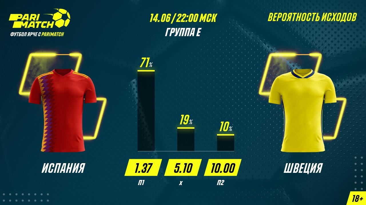 Ставки на матч Испания - Швеция